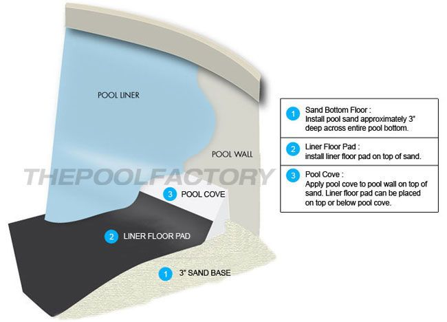 Pool Liner Floor Pad Reference